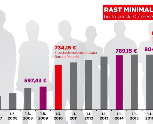 SD - Minimalna plača 2006-2018